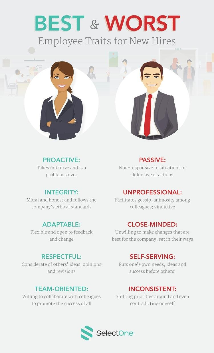 Infographic - Traits of a Good Employee and Bad Employee